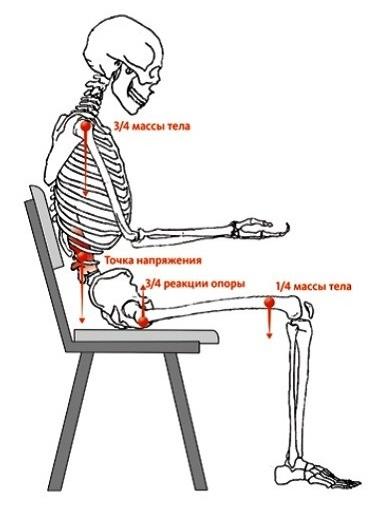 Картинка Напряжение в позвоночнике в позе сидя