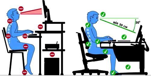 Чтобы не болела спина правильно сидите за компьютером