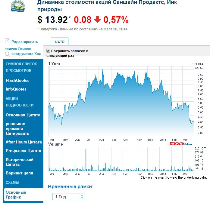 Акции НСП на бирже NASDAQ