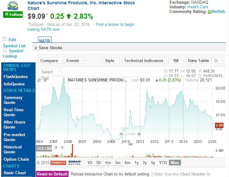 Котировка акций NSP за 12 лет