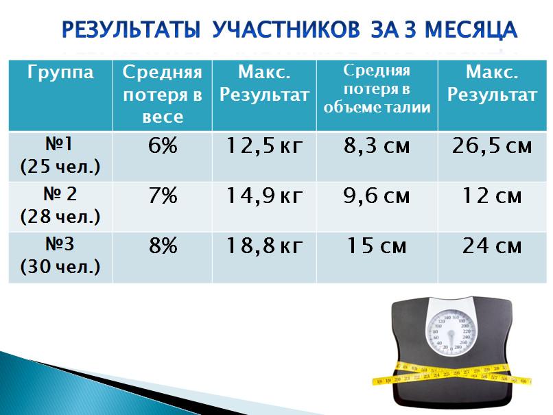 Результаты участников школы правильного питания в Черкассах