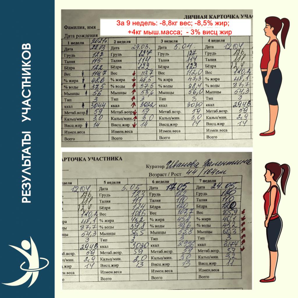 Личная карточка участника курсов снижения веса